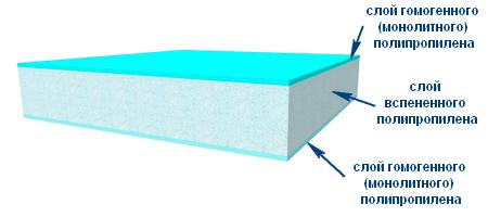 Структура композитного листа из облегченного полипропилена